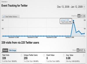 Twitter Analytics 1
