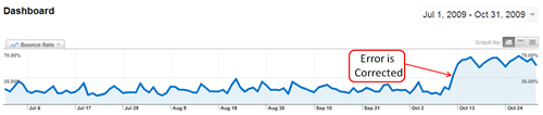 Google Analytics Bounc Rate Correction