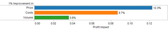 1% Improvement Price, Costs, Volume - Impacts on Profit