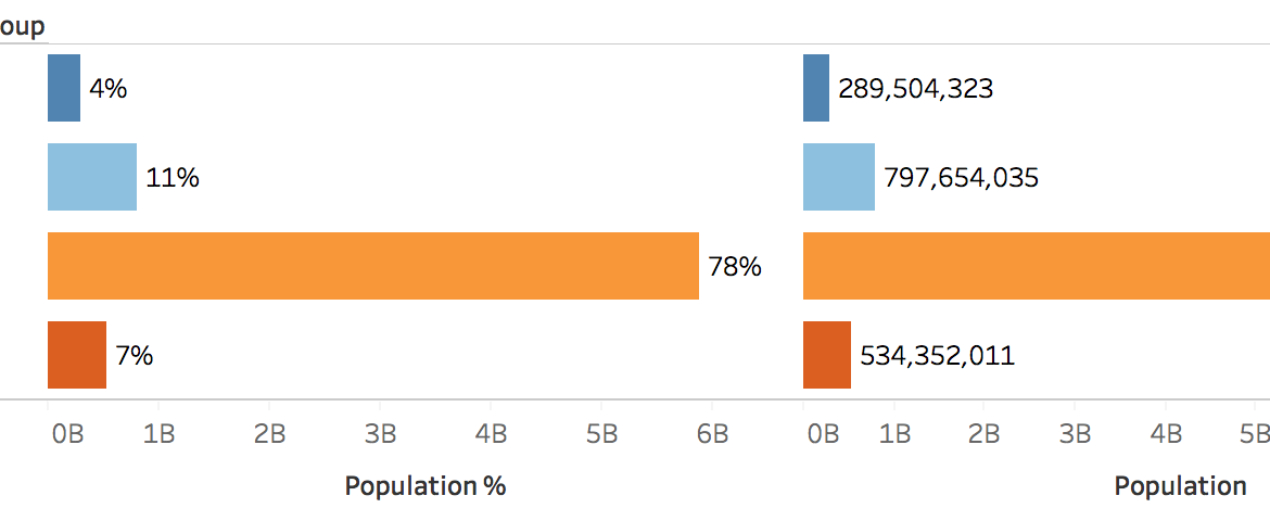 Population in each corruption group