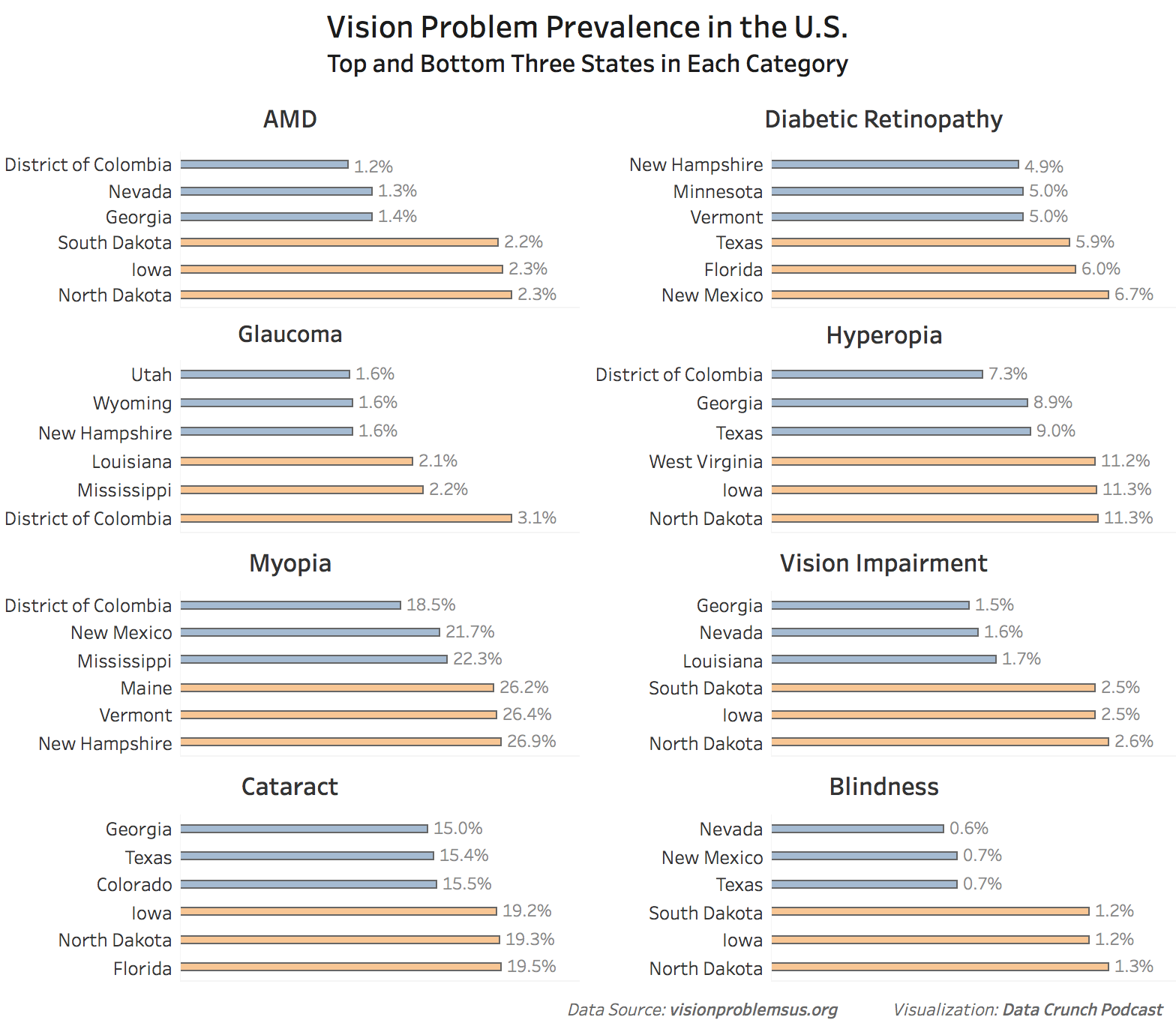 States with the most and least prevalence of vision problems in the U.S.