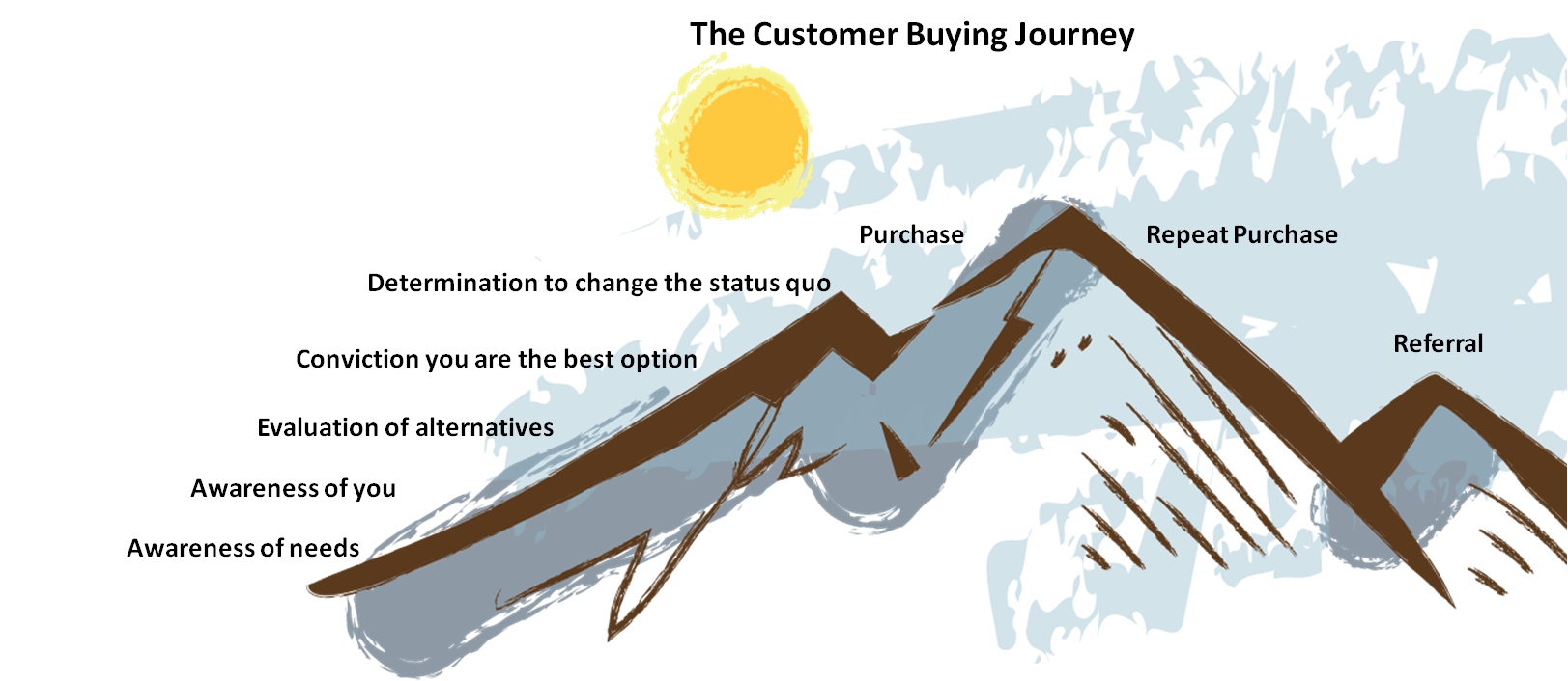 Customer path from awareness to purchase to referrals